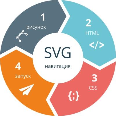 SVG навигация