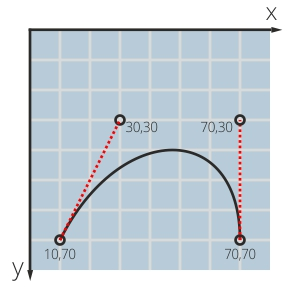 Кубическая кривая Безье в SVG