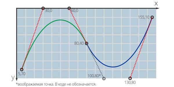 Кривая в SVG