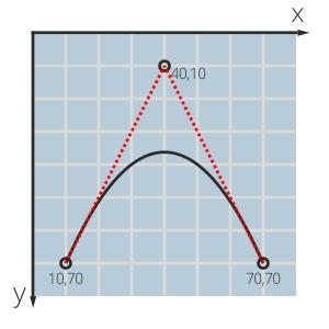 Квадратичная кривая Безье